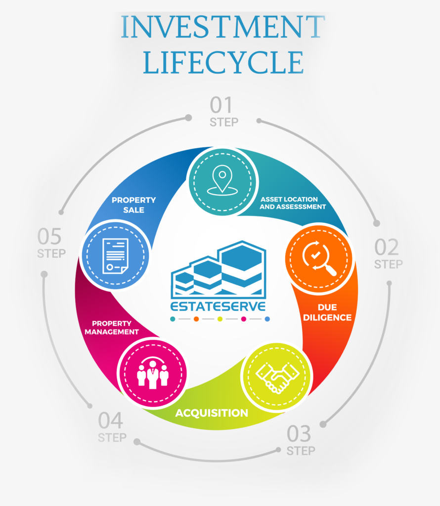 investment-lifecycle